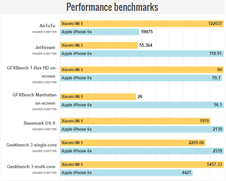benchmark_loil