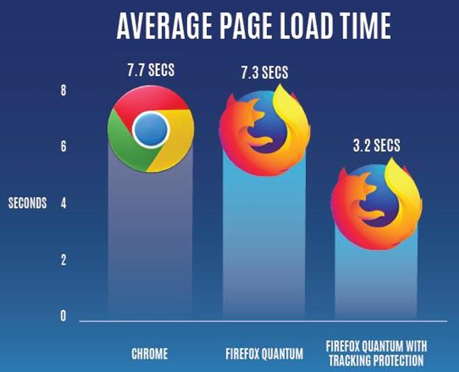 Firefox 58 Ra Mat Voi Nhieu Cai Tien Ve Do Hoa Va Hieu Nang Xu Ly 02