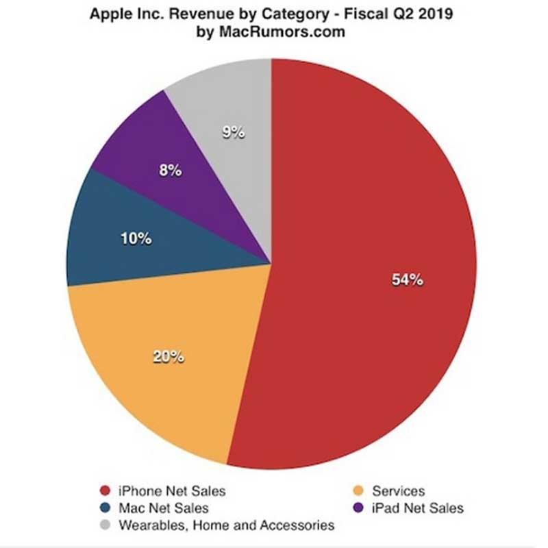 Apple Công Bố Báo Cáo Tài Chính Q2, Doanh Số IPhone Bất Ngờ Giảm Mạnh 3