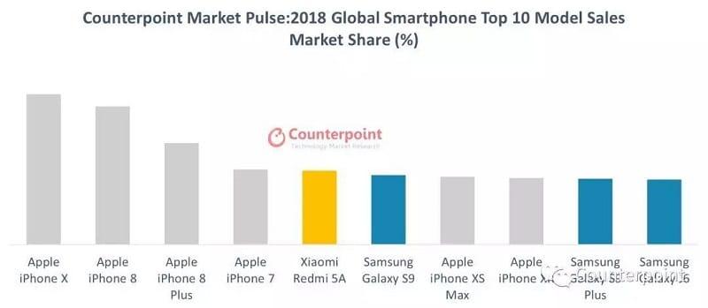 Iphone X Dung Dau The Gioi Ve San Luong Ban Ra Nam 2018 02