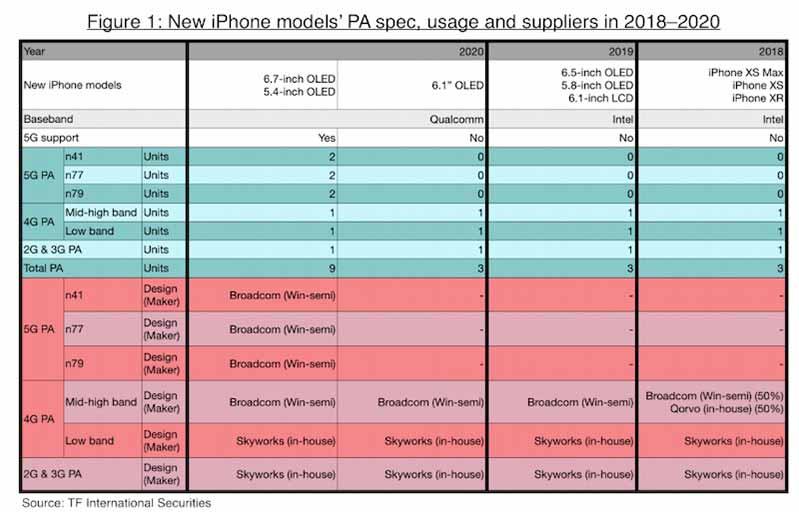 Iphone 2020 Se Tung Ra 3 Phien Ban Va Co Ho Tro 5g 02